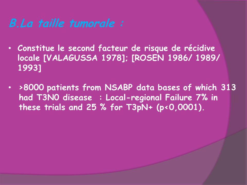 La taille tumorale : Constitue le second facteur de risque de récidive locale [VALAGUSSA 1978]; [ROSEN 1986/ 1989/ 1993]